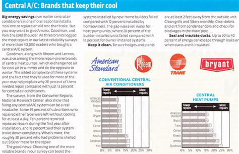 consumer reports central air conditioners issue a e construction s blog american standard in consumer
