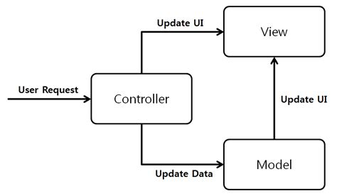 mvp pattern c video mvc mvp 패턴 ssup2 blog