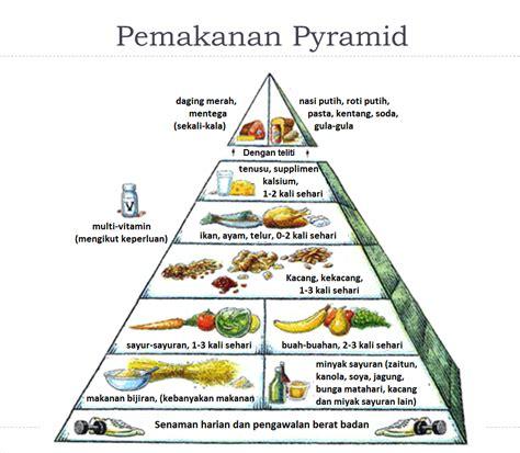 Piramid Putih pendidikan jasmani dan pendidikan kesihatan pemakanan pyramid