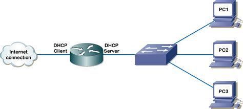 for dhcp configuring dhcp server mr bart