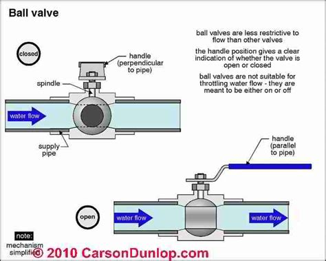 Plumbing Valve Types by No Water Water Pressure Loss Troubleshooting