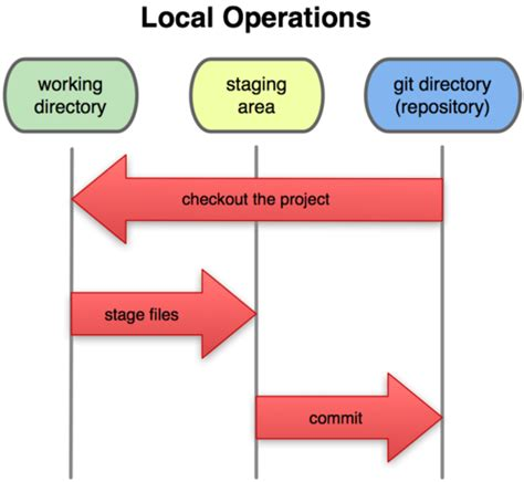 git tutorial local repository github simple sequence of git commands stack overflow