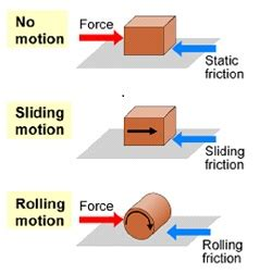 what is friction? definition, formula & forces video