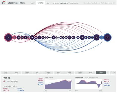 archive stefaner eu global trade flows