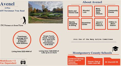 avenel montgomery county md real estate