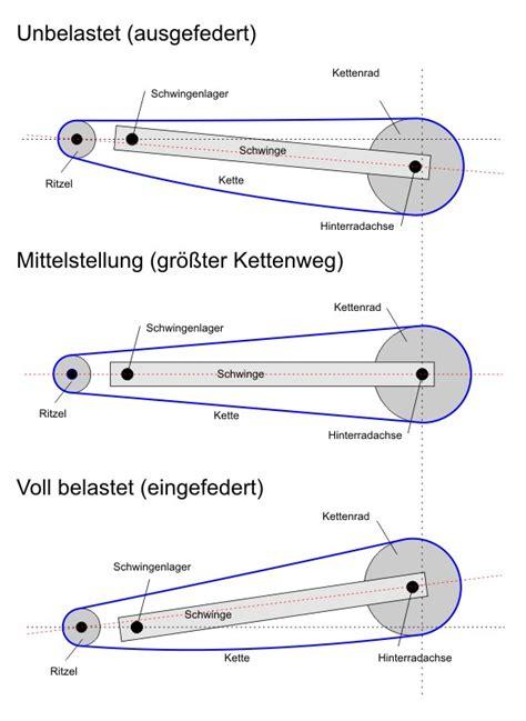 Motorrad Ritzel Spiel by Kettendurchhang Laut Bed Anleitung 45 55mm Fz6 Fazer S2