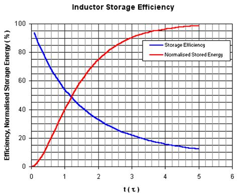 inductor energy storage equation theory