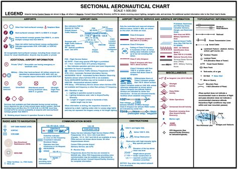 Vfr Sectional Chart by Vfr Sectional Chart Symbols