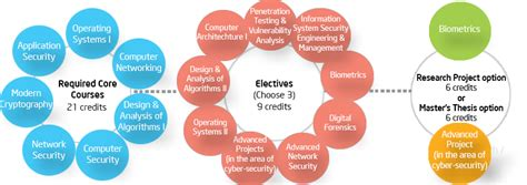 cyber security degree requirements scholarship management services nyu tandon school of
