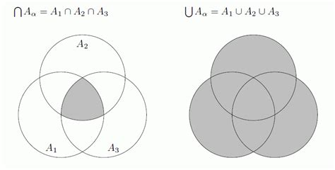 understanding venn diagrams and set operations venn diagrams through a mathematician s
