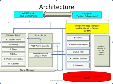 oracle server architecture diagram obiee 11g architecture with explanation datawarehouse