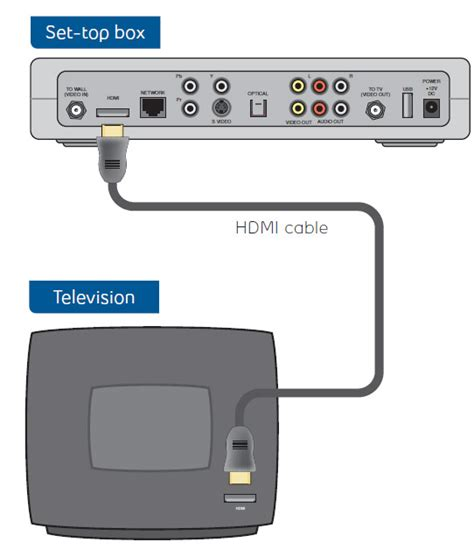 bell fibe tv wiring diagram bell fibe connection diagram