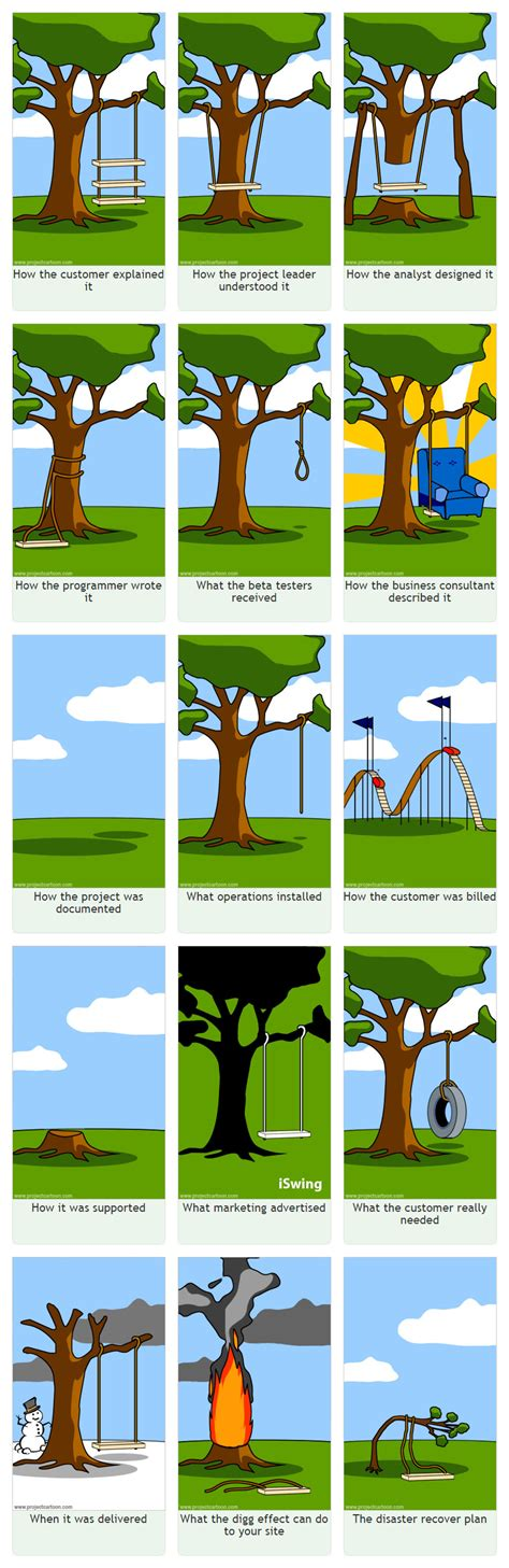 swing project management the project management tree swing past and