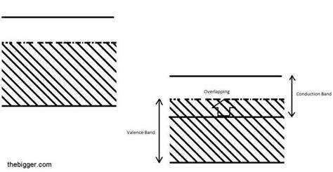 fermi level diagram what is the difference between semiconductors conductors