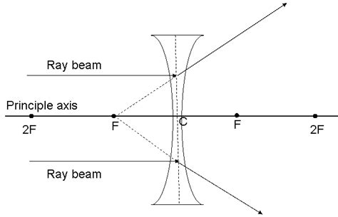 physics diagrams physics circle diverging lens