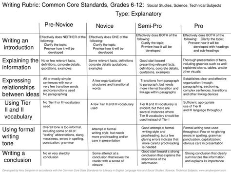 ppt writing rubric common standards grades 6 12