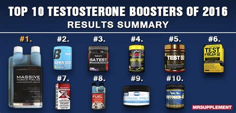 best testosterone top 10 best testosterone boosters of 2016 mr supplement