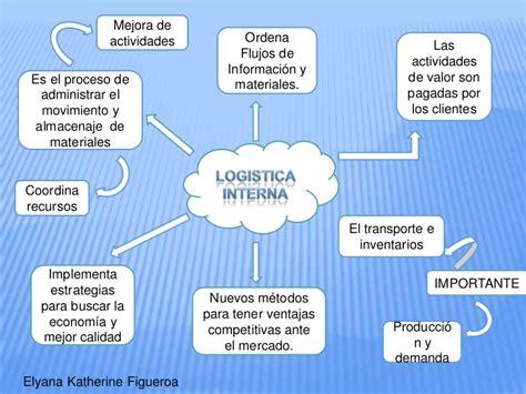 logistica interna logistica interna