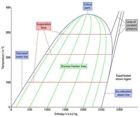 pressure enthalpy diagram for steam thermodynamics constant pressure lines in evaporation