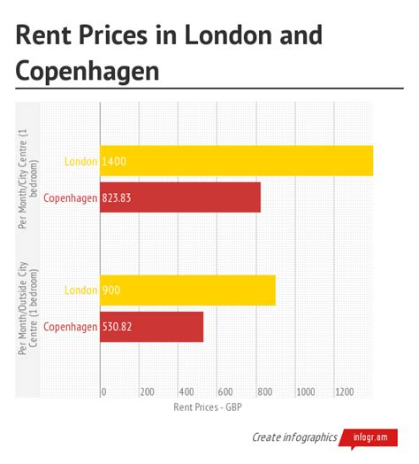 rental cost cost of living in copenhagen and london vikings in london