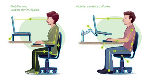 position bureau ergonomique ergonomie de bureau kin option