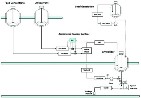 equipment layout meaning industrial crystallization of pharmaceuticals capability