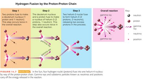 In The Proton Proton Chain by Chapter 2 Solar Energy And Seasons Geology 1000 With