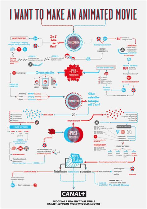graphic design flowchart how to make helpful infographic flowchart guides