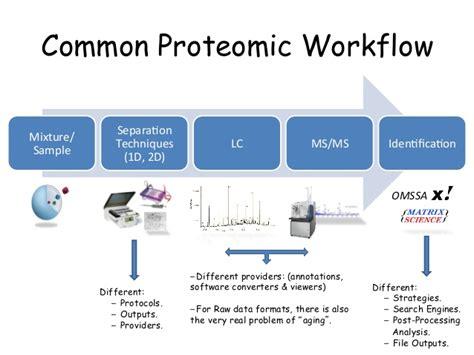 proteomics workflow standarization in proteomics from data to metadata files