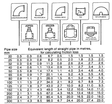 pipe fitting friction loss chart