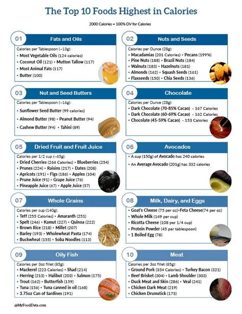 healthy fats high in calories top 10 foods highest in calories