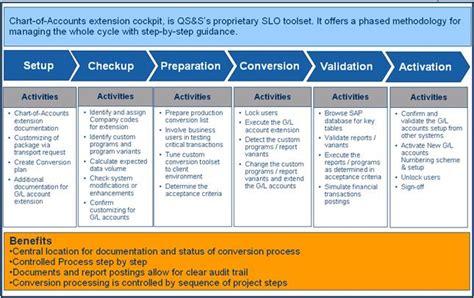 Sap Data Conversion by Sap Conversion Program Rutrackerlighting