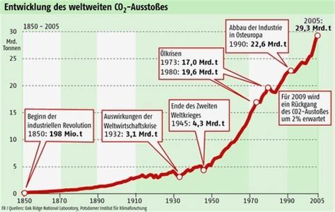 Co2 Aussto Auto by Nasa Info Globale Erw 228 Rmung Ozon Index Aerosol Index