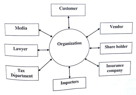 Mba Buisness Communication by Principles Of Corporate Communication Notes