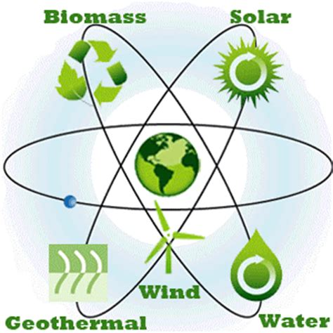 how do different types of renewable energy work? including