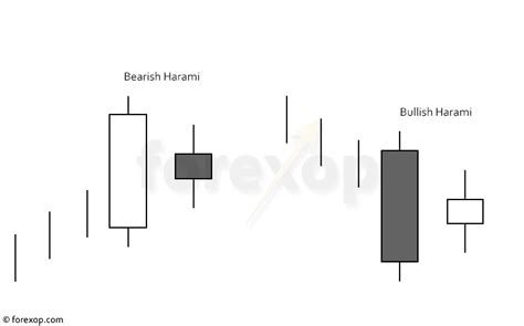 harami pattern meaning harami candlestick patterns trading the quot inside bar