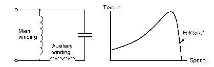 run capacitor phase shift single phase induction motors motors and drives