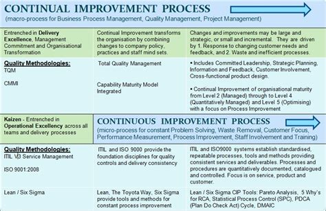 continuous service improvement plan template mysource1 is a on quality concepts