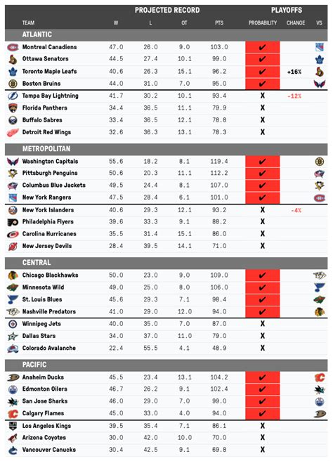 nhl standings nhl playoff chances the hockey news
