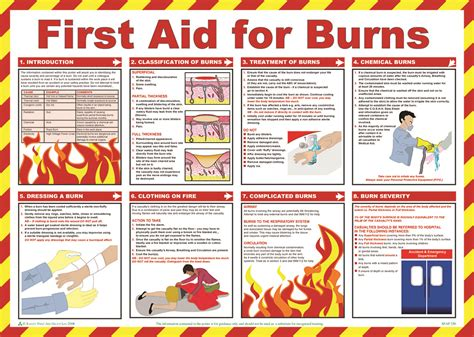 Kitchen Organisation Ideas by First Aid Amp Treatment Posters First Aid For Burns Aid