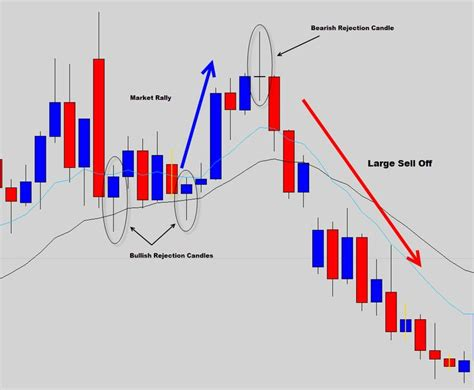 19 best candle stick patterns images on pinterest forex 19 best candlestick patterns images on pinterest