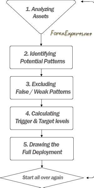 pattern recognition process trade systems