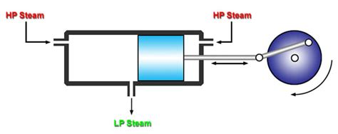 acting steam engine diagram the crocs guide to stationary steam engines page 4