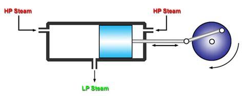 single acting steam engine diagram uniflow steam engine open source ecology