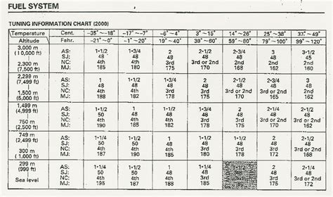 Ktm Jetting Guide Yz 125 Jetting Chart Images