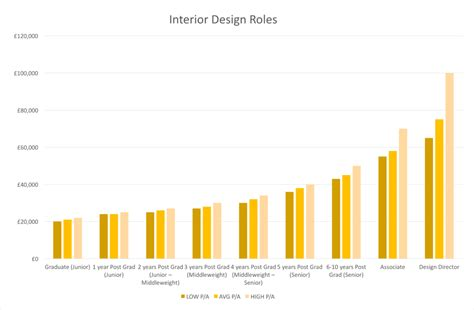 Home Interior Designer Salary by Interior Designer Salary Residence Design