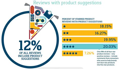 Product S Review Review reviews include valuable product feedback