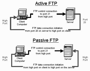 tftp port vs ftpd