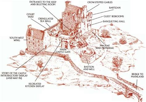 castle diagram layout of medevil castles castle layout