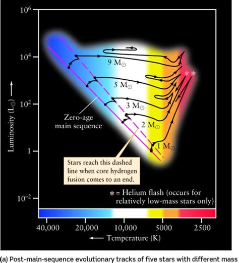 lecture  evolution  high mass stars